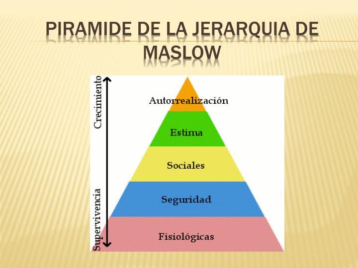 PIRAMIDE DE LA JERARQUIA DE MASLOW