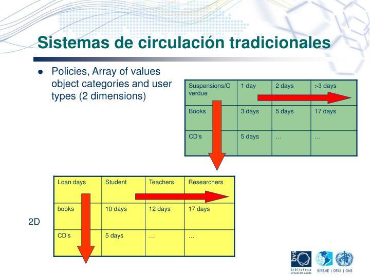 Sistemas de circulación tradicionales