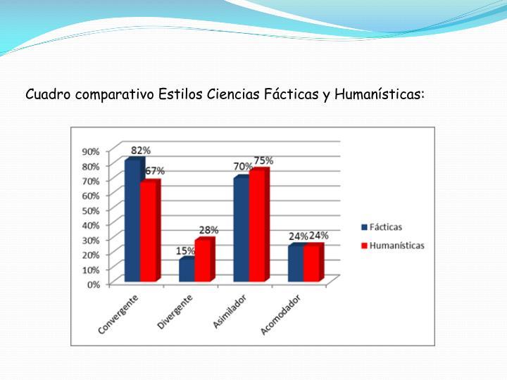 Cuadro comparativo Estilos Ciencias Fácticas y Humanísticas: