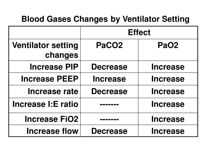 Blood Gases Changes
