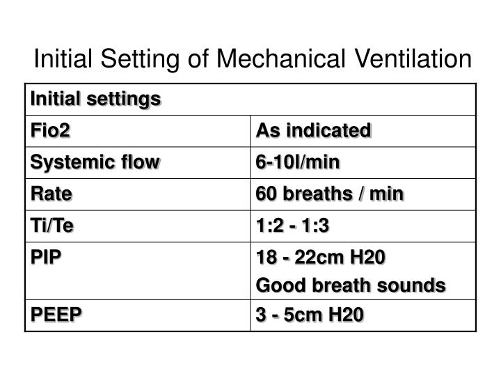 Initial Setting of Mechanical Ventilation