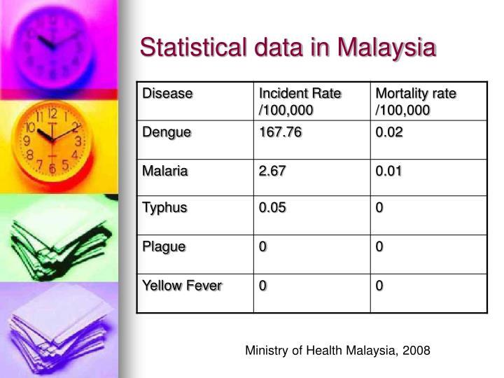 Statistical data in Malaysia