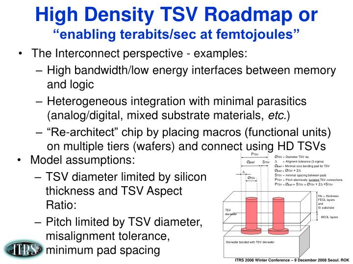 High Density TSV Roadmap or