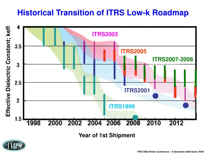 ITRS2003