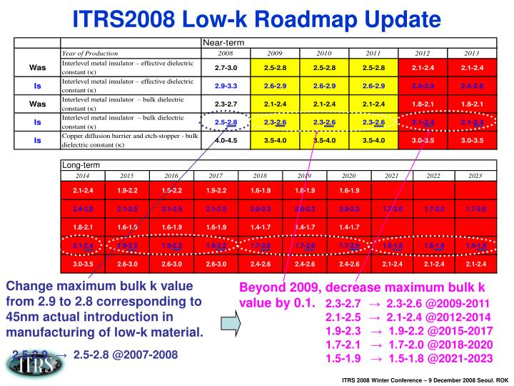ITRS2008 Low-k Roadmap Update