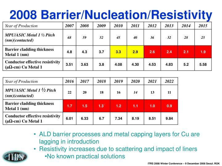 2008 Barrier/Nucleation/Resistivity