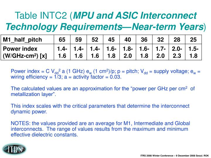 Table INTC2 (