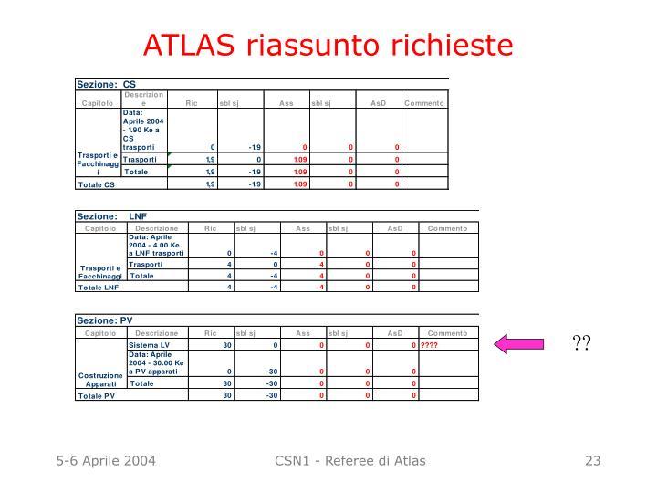 ATLAS riassunto richieste