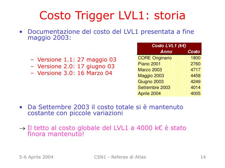 Costo Trigger LVL1: storia
