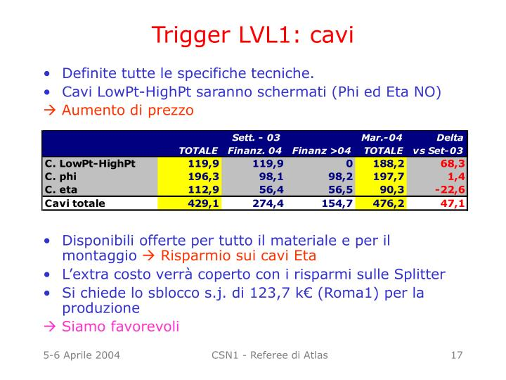 Trigger LVL1: cavi