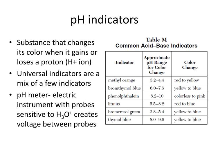 pH indicators