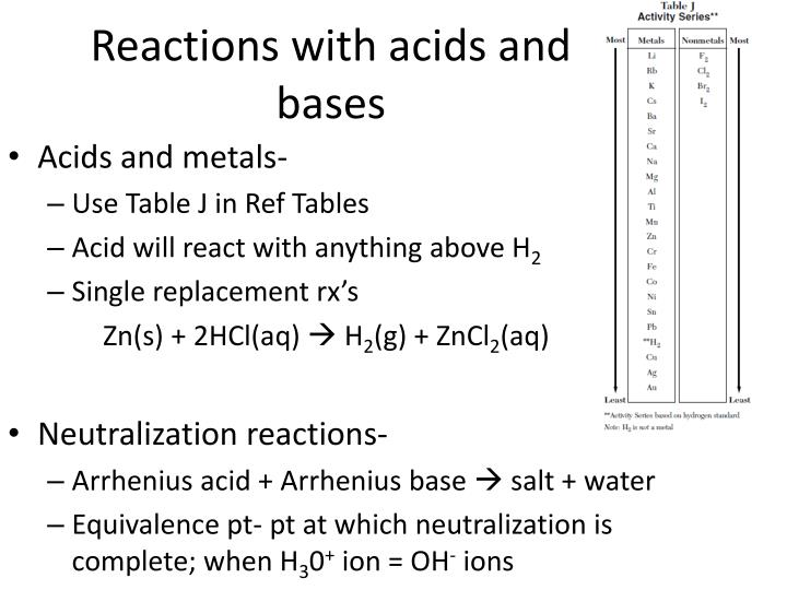 Reactions with acids and bases