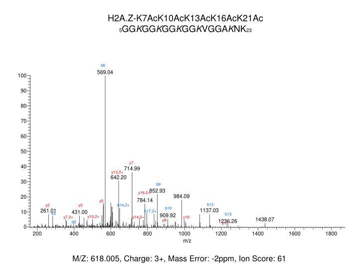 H2A.Z-K7AcK10AcK13AcK16AcK21Ac