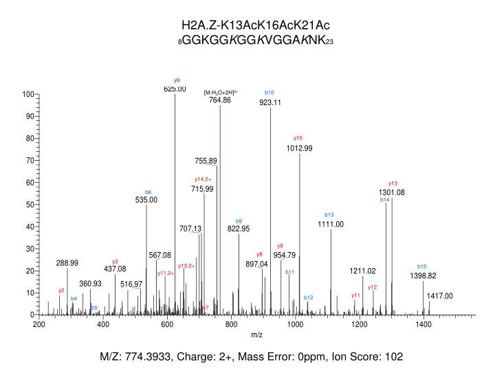 H2A.Z-K13AcK16AcK21Ac