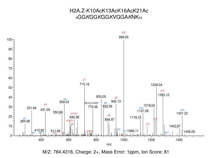 H2A.Z-K10AcK13AcK16AcK21Ac