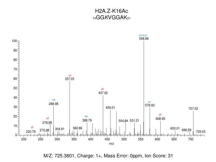 H2A.Z-K16Ac