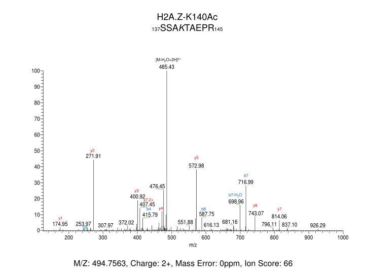 H2A.Z-K140Ac