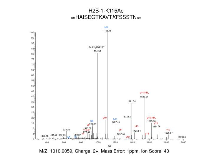 H2B-1-K115Ac