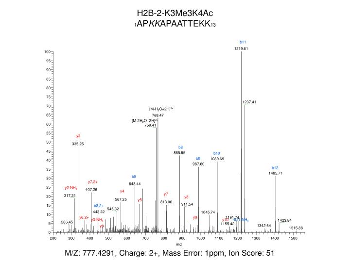 H2B-2-K3Me3K4Ac