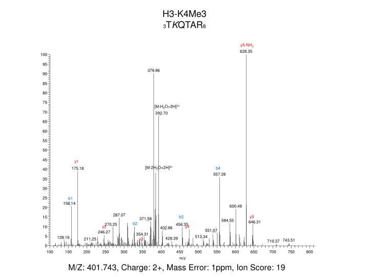 H3-K4Me3
