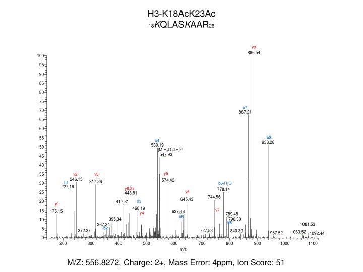 H3-K18AcK23Ac