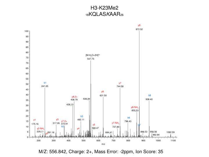 H3-K23Me2