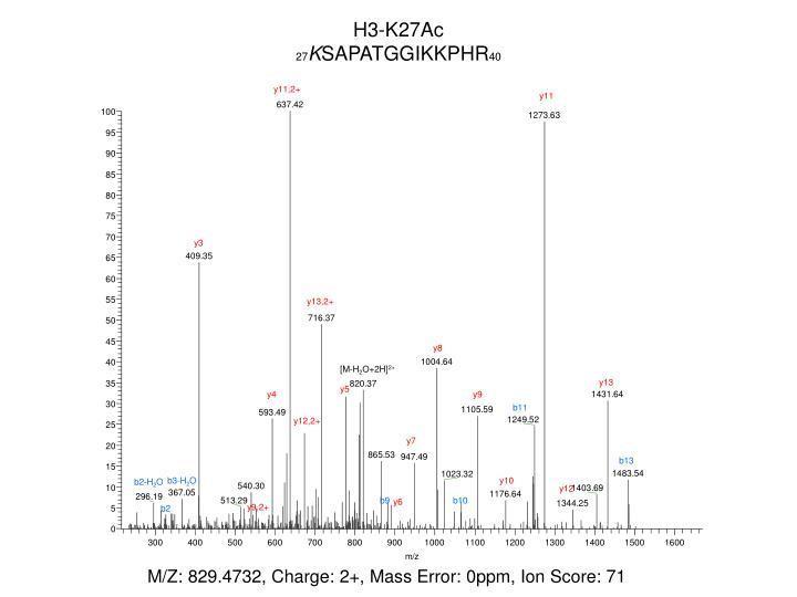 H3-K27Ac