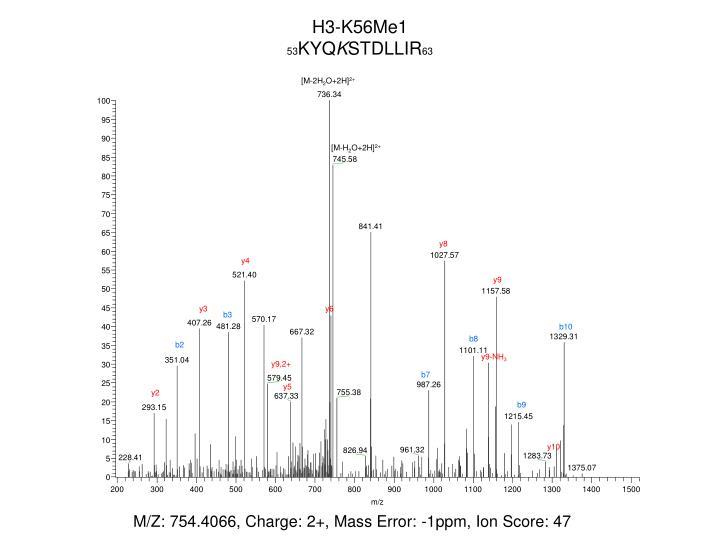 H3-K56Me1