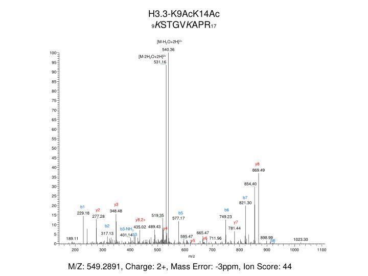 H3.3-K9AcK14Ac