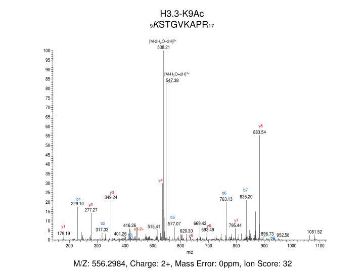 H3.3-K9Ac