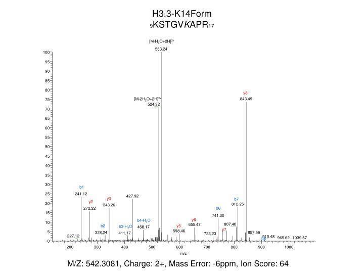 H3.3-K14Form