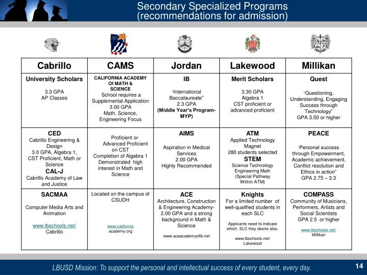 Secondary Specialized Programs