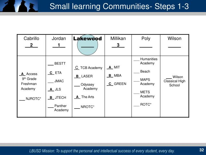 Small learning Communities- Steps 1-3