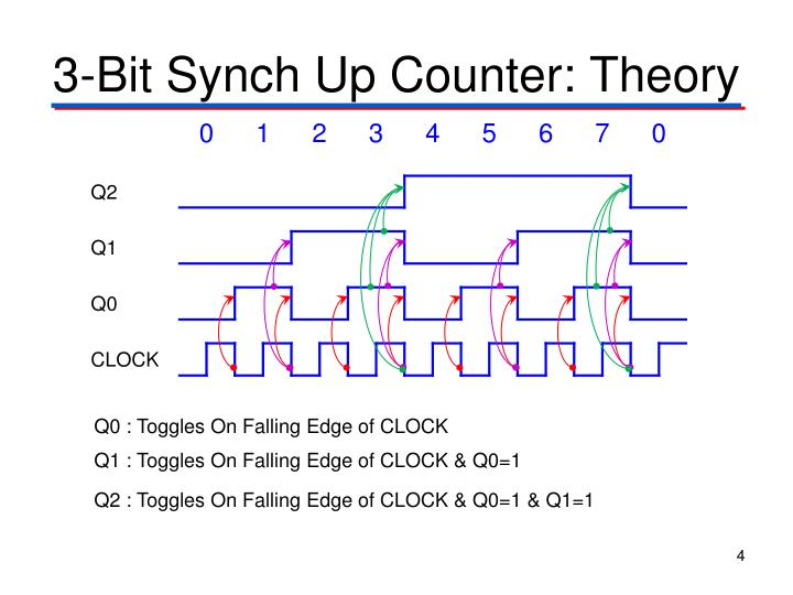 3-Bit Synch Up Counter: Theory