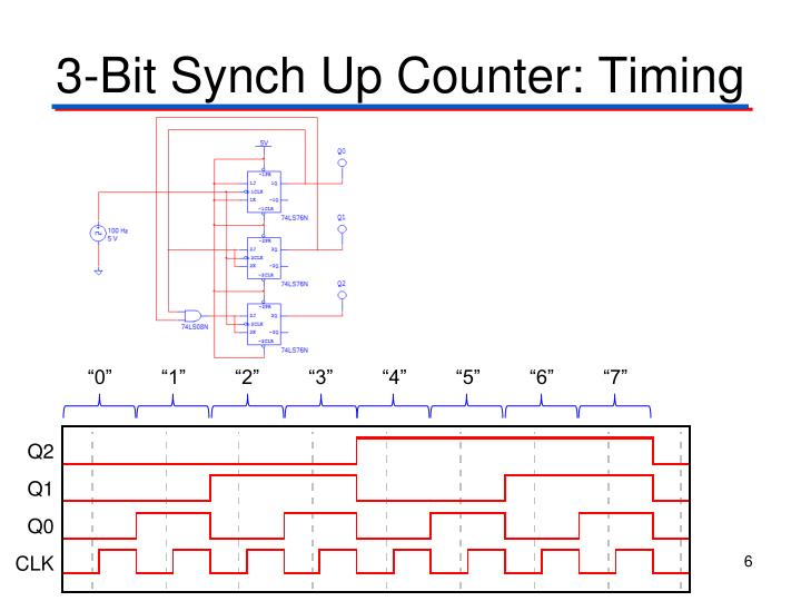 3-Bit Synch Up Counter: Timing