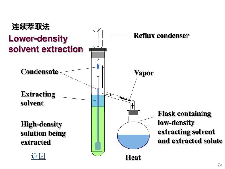 Reflux condenser