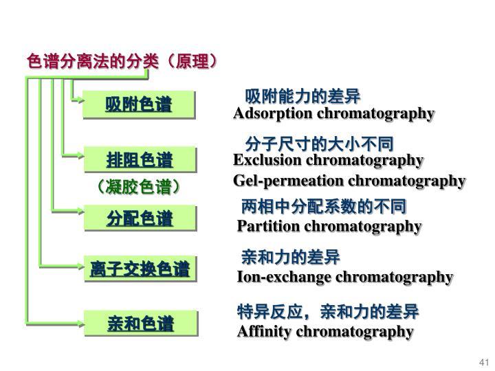 色谱分离法的分类(原理)