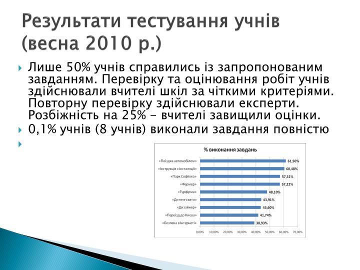 Результати тестування учнів (весна 2010 р.)
