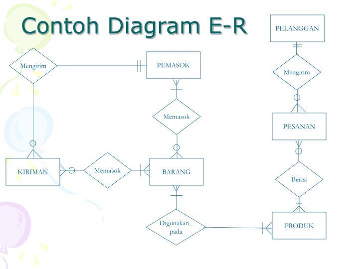 Contoh Diagram E-R