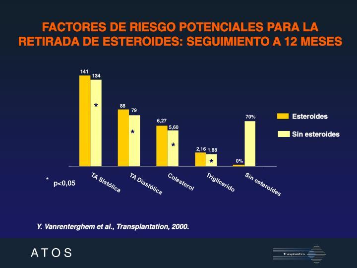 FACTORES DE RIESGO POTENCIALES PARA LA RETIRADA DE ESTEROIDES: SEGUIMIENTO A 12 MESES