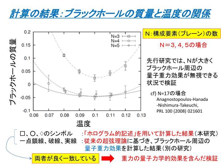 計算の結果:ブラックホールの質量と温度の関係
