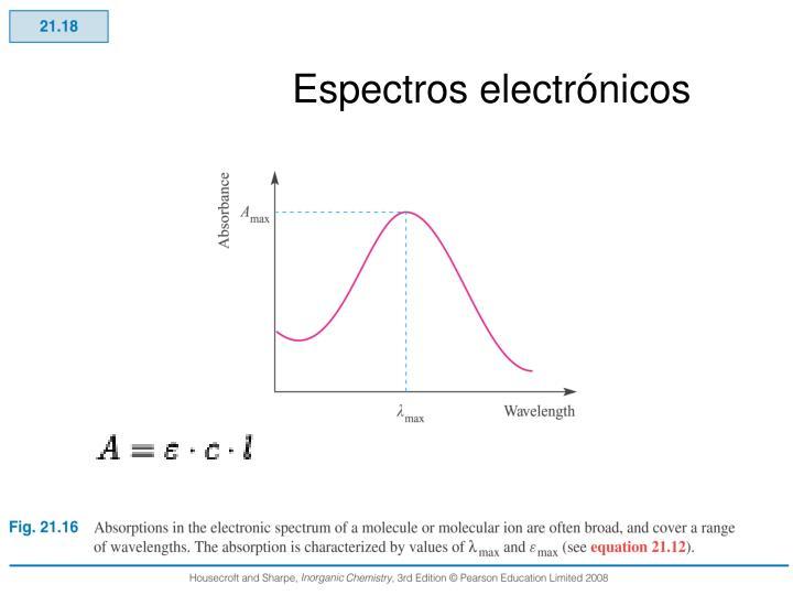 Espectros electrónicos