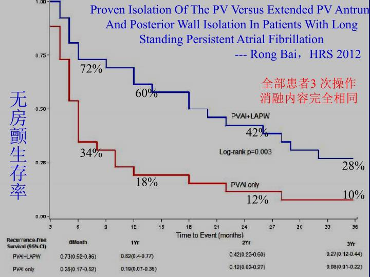 Proven Isolation Of The PV Versus Extended PV Antrum And Posterior Wall Isolation In Patients With Long Standing Persistent Atrial Fibrillation
