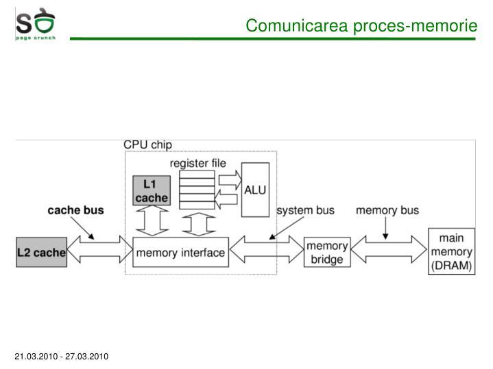 Comunicarea proces-memorie