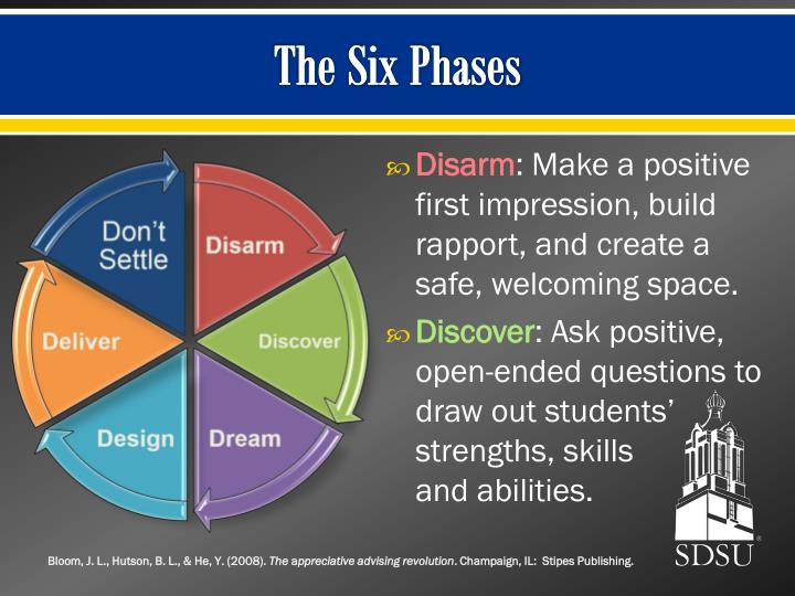 The Six Phases
