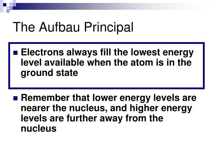 The Aufbau Principal
