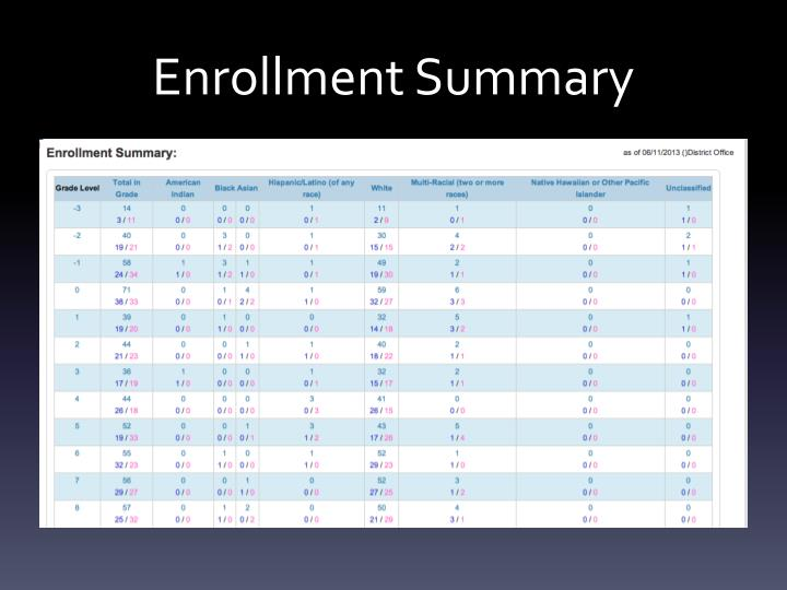 Enrollment Summary