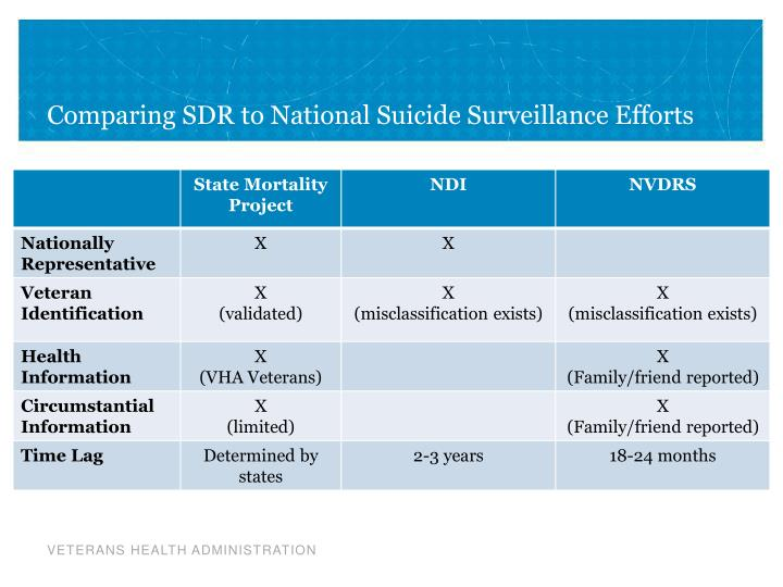 Comparing SDR to National Suicide Surveillance Efforts
