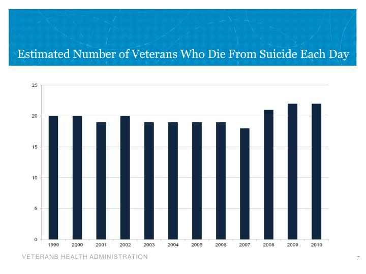 Estimated Number of Veterans Who Die From Suicide Each Day