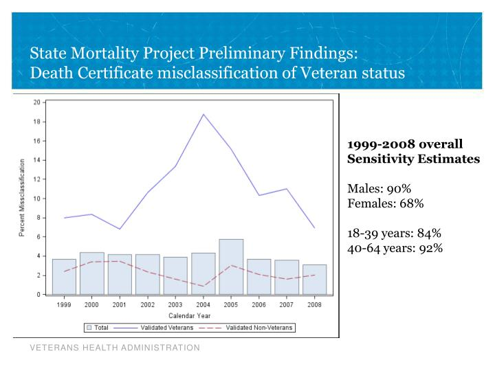 State Mortality Project Preliminary Findings: